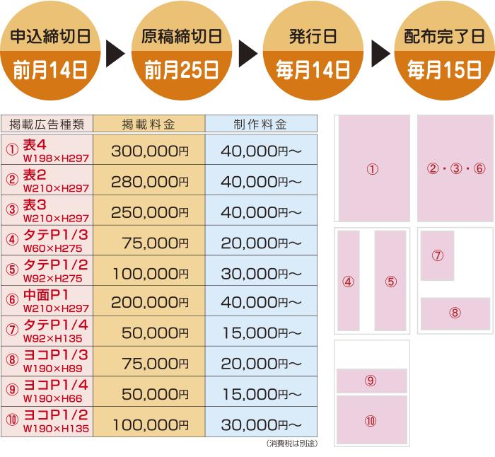 発行スケジュール&広告掲載料金表